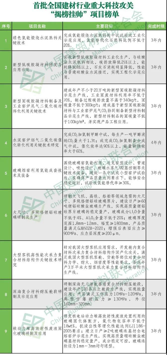 """首批全国建材行业重大科技攻关""""揭榜挂帅""""项目榜单发布"""